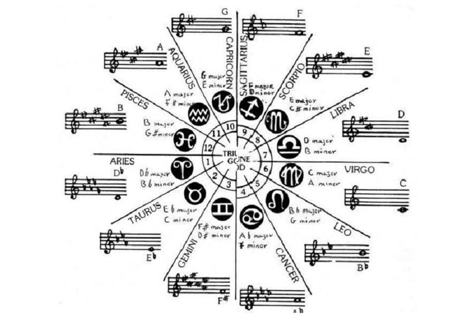 Oroscopo Musicale